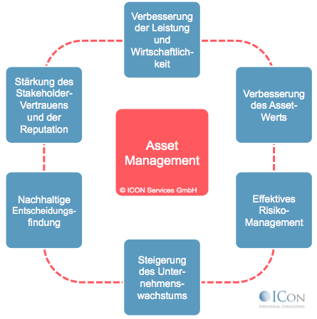 Anforderungen assetmanagement
